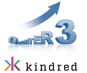 Kindred veröffentlicht Rekordgeschäftszahlen für Q3